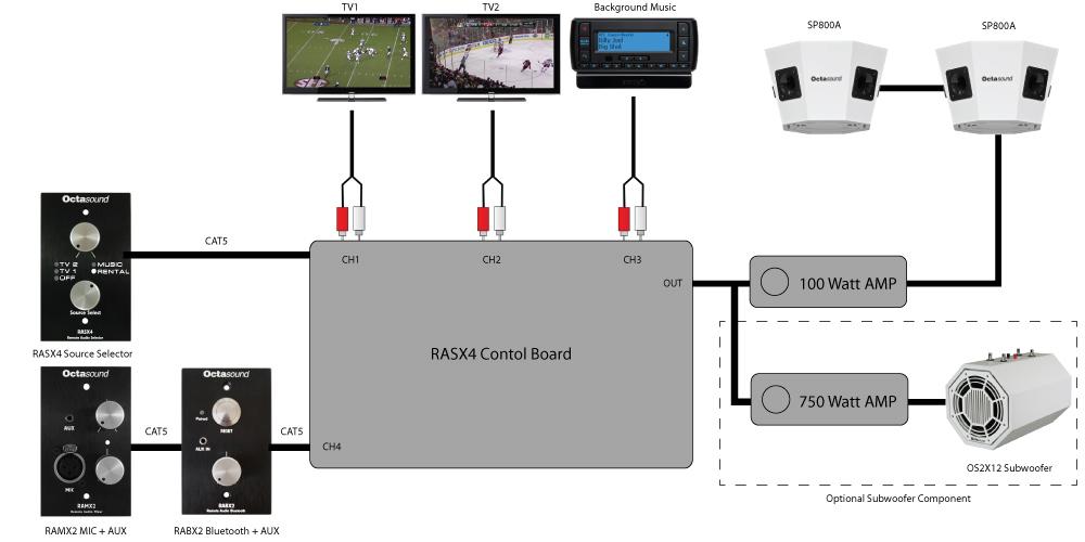 Restaurant and Bar Background Music Sound System Design - OctasoundOctasound