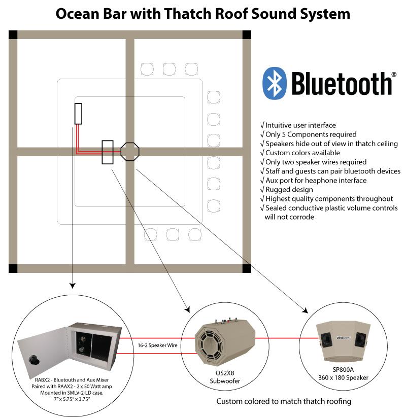 Outdoor Bar Sound System